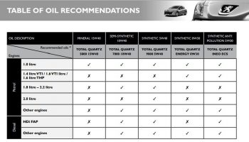 tabel-oil-recommendations
